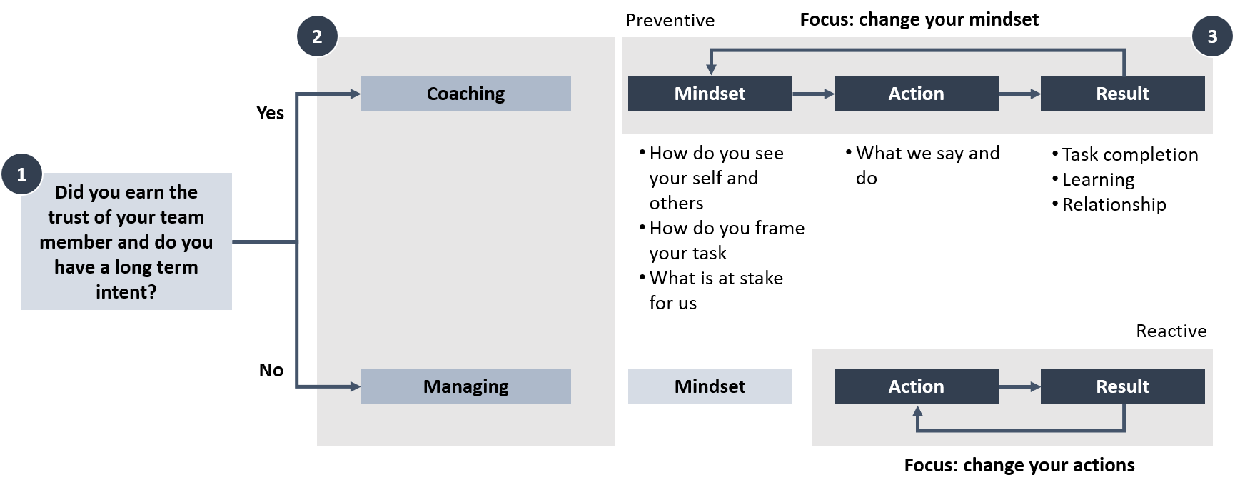action science STRATZR coaching versus managing