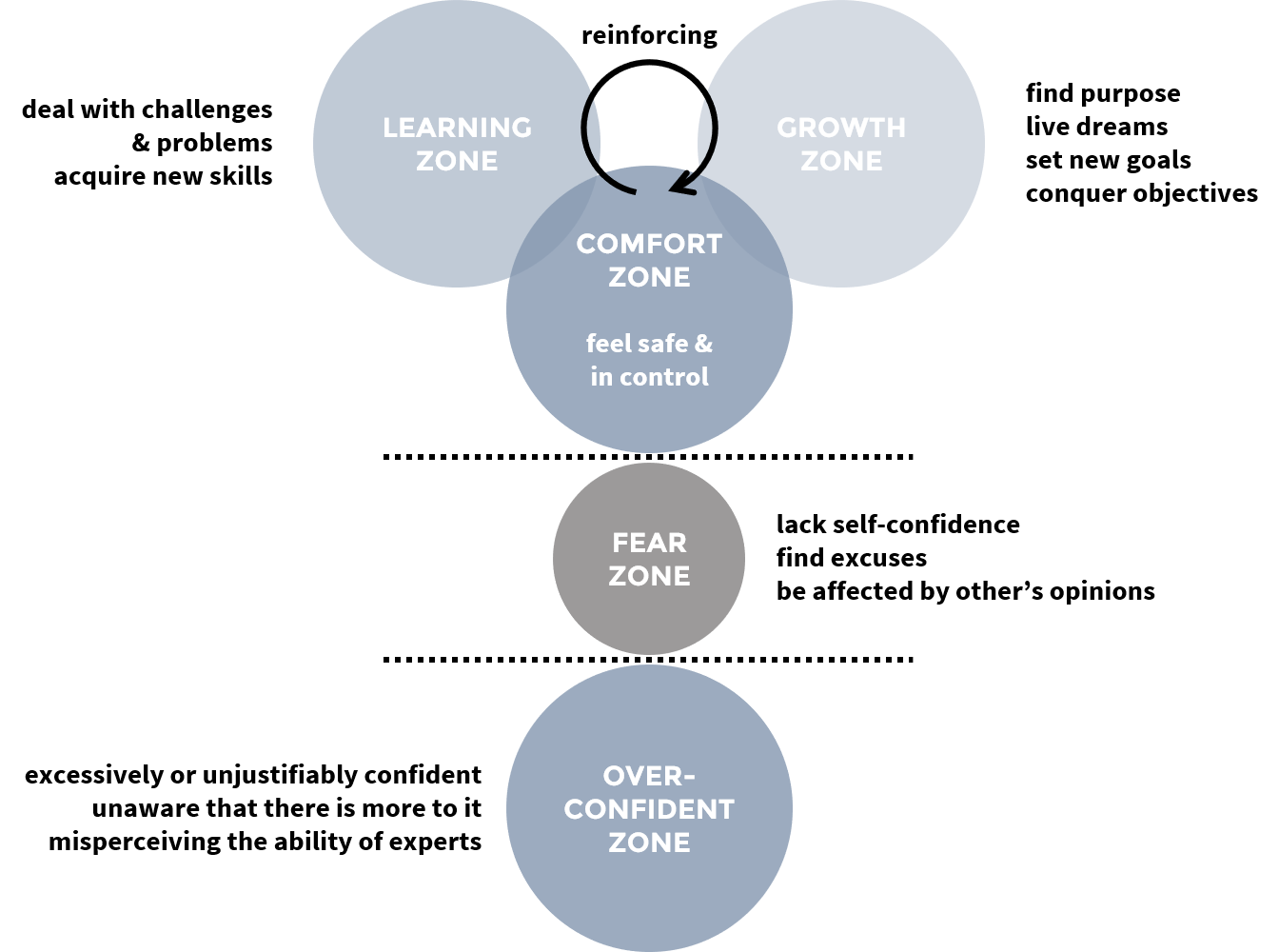 comfort fear growth learning zone personal development STRATZR