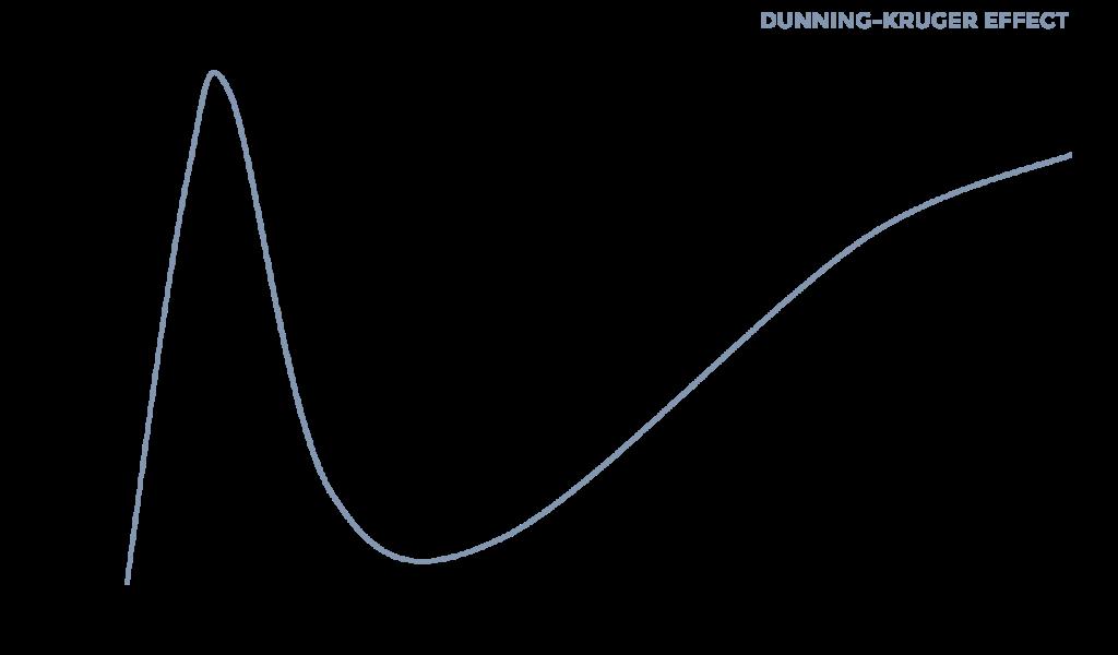 dunning kruger effect STRATZR