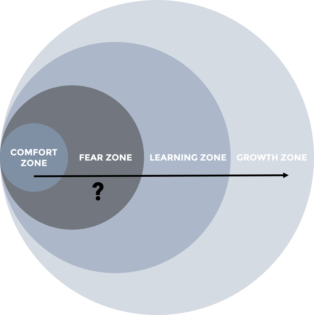 outdated comfort fear learning growth STRATZR