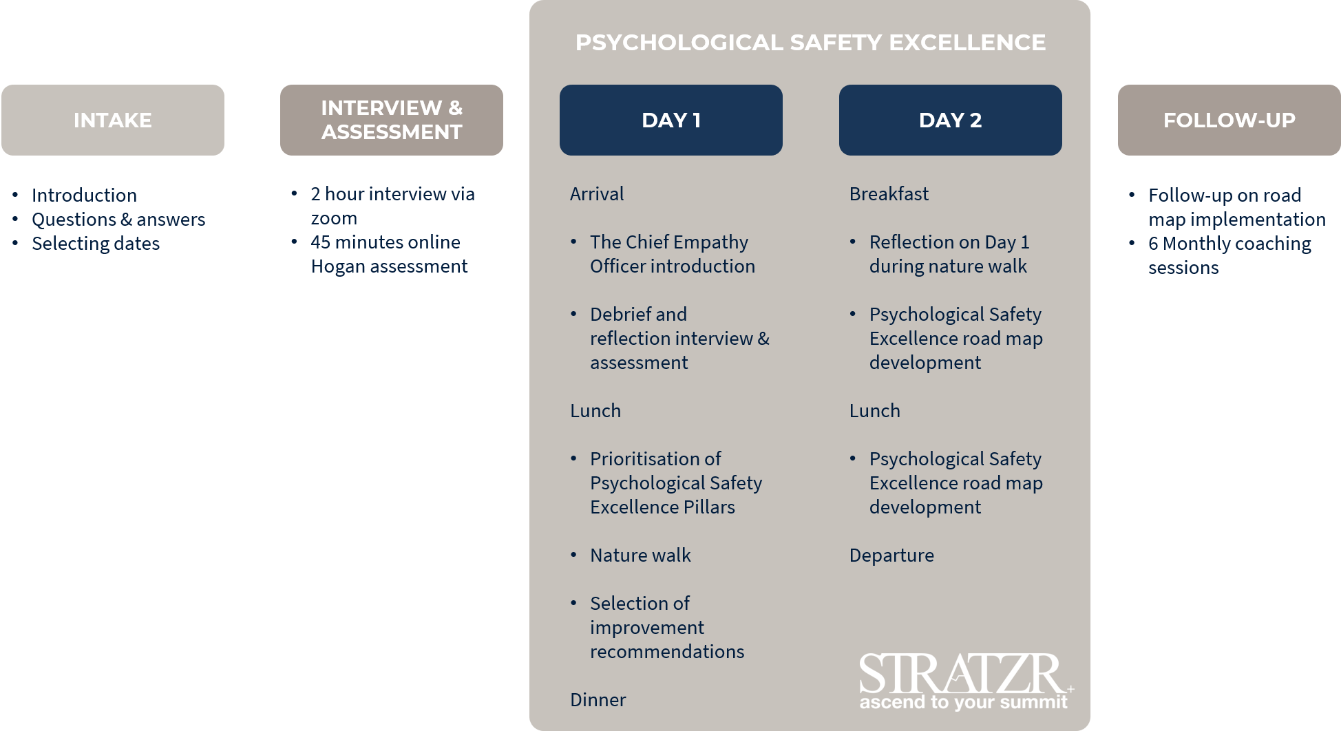 psychological safety excellence for leaders STRATZR