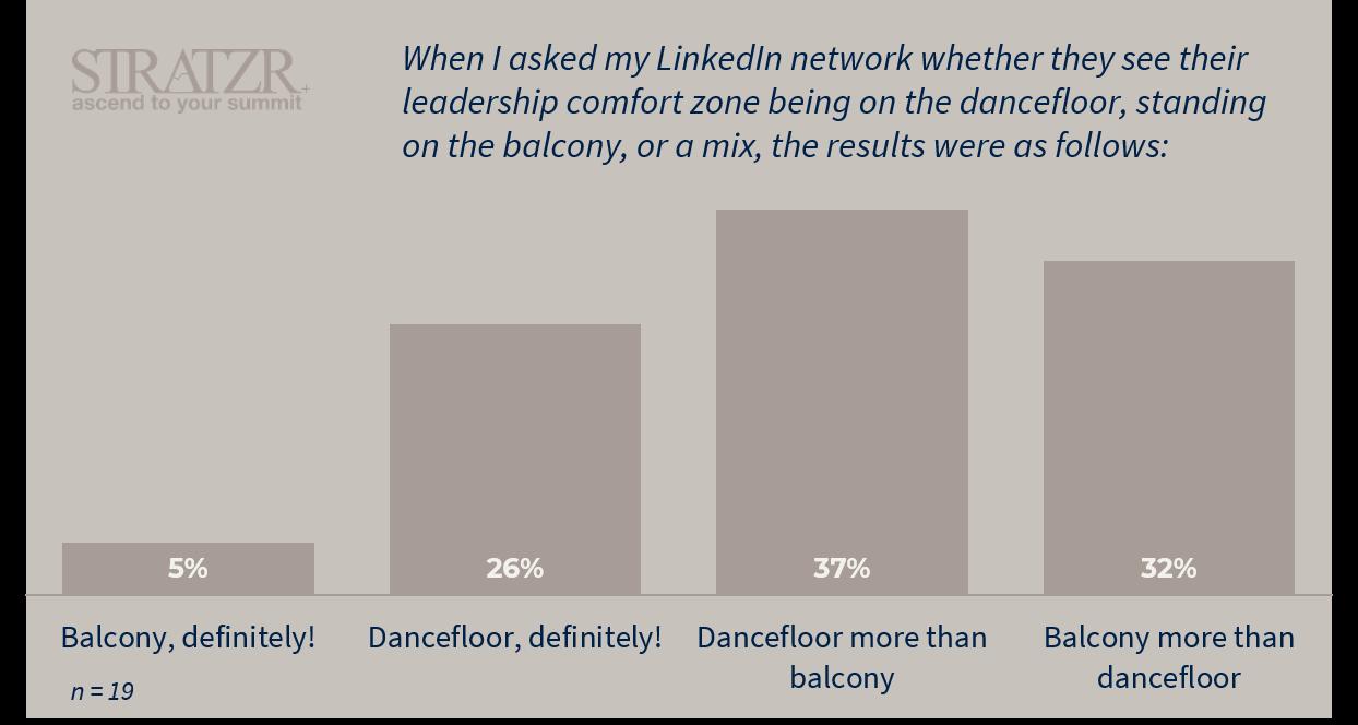 adaptive leadership STRATZR.com linkedin survey results
