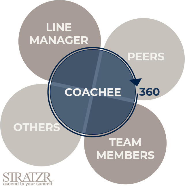 leadership coaching development STRATZR 360 feedback