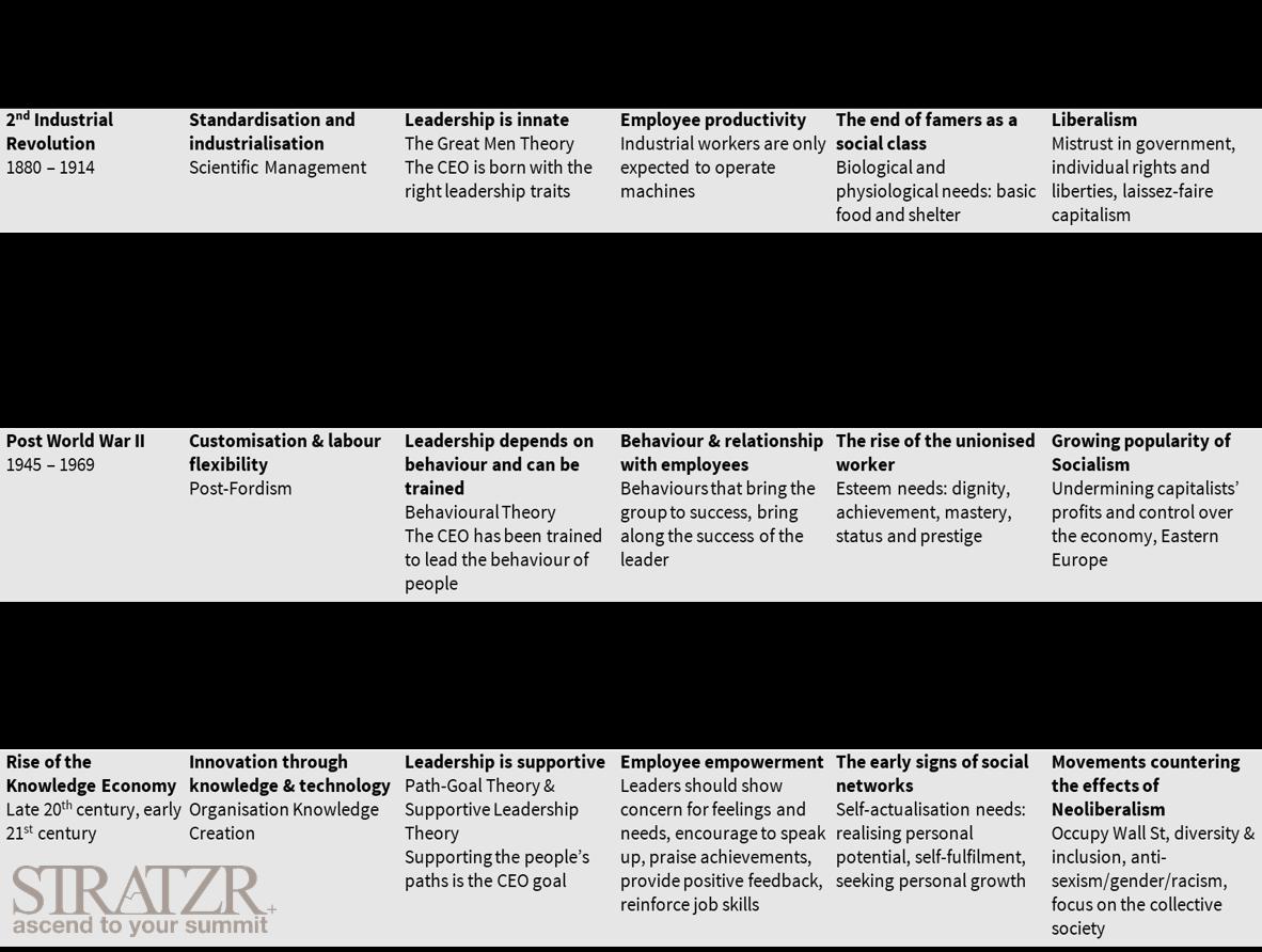 Leadership evolution 1880 till now - STRATZR.com leadership coaching and development